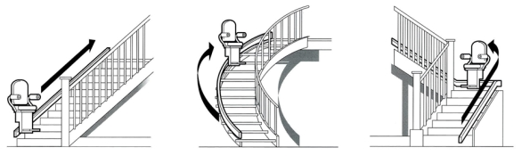 Types of stairs and different stairlifts.