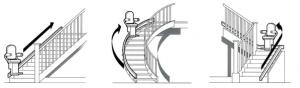 Stairlift Friskney